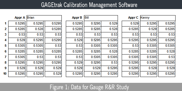 Data for Gauge R&R Study