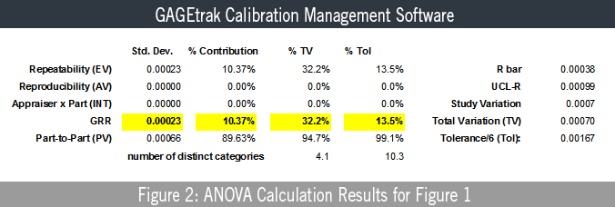 Figure 2: ANOVA Calculation Results for Figure 1