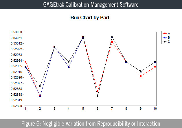 Figure 6: Negligible Variation from Reproducibility or Interaction