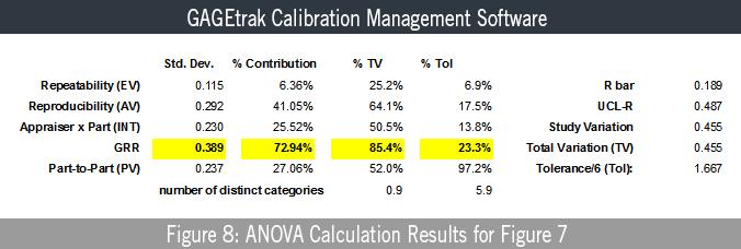 Figure 8: ANOVA Calculation Results for Figure 7