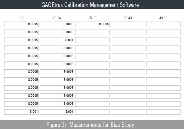 Measurements for Bias Study