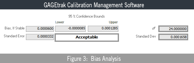 Basics of Gage Uncertainty - Bias Analysis