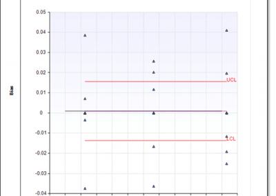 GAGEtrak Linearity Plot
