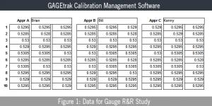 Data for Gauge R&R Study