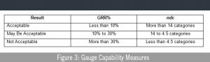 Figure 3: Gauge Capability Measures