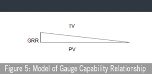 Figure 5: Model of Gauge Capability Relationship
