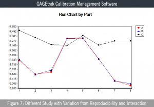 Figure 7: Different Study with Variation from Reproducibility and Interaction