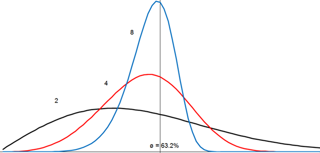 Distributions for Weibull shape factors