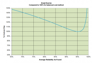 Cost Curve for Optimum Reliability Target