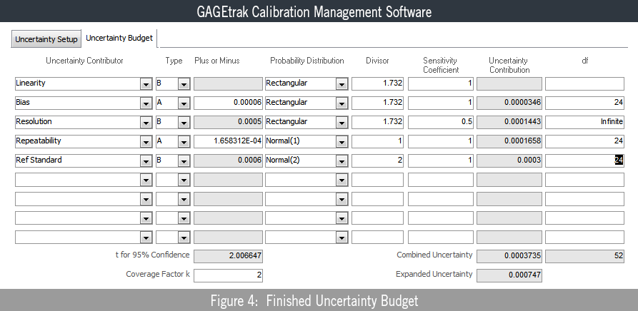 Basics of Gage Uncertainty - Finished Uncertainty Budget